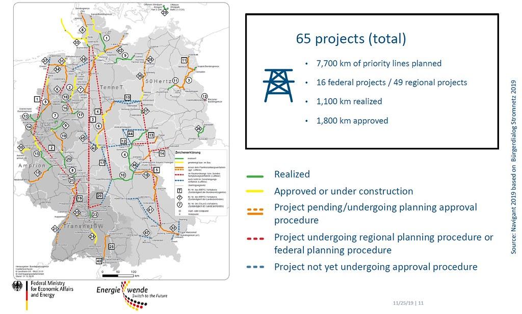 德國電網擴建與進度(綠色:已建置)。資料來源:德國聯邦經濟與能源部
