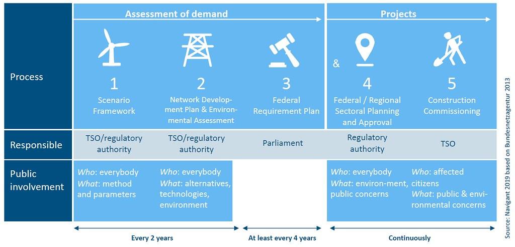 德國電網擴建與公眾參與程序。資料來源:德國聯邦經濟與能源部