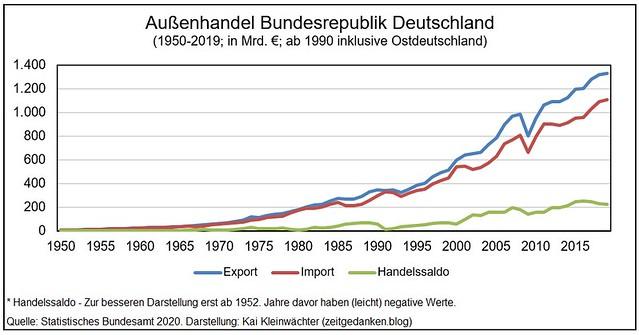 Außenhandel BRD 1950 - 2019