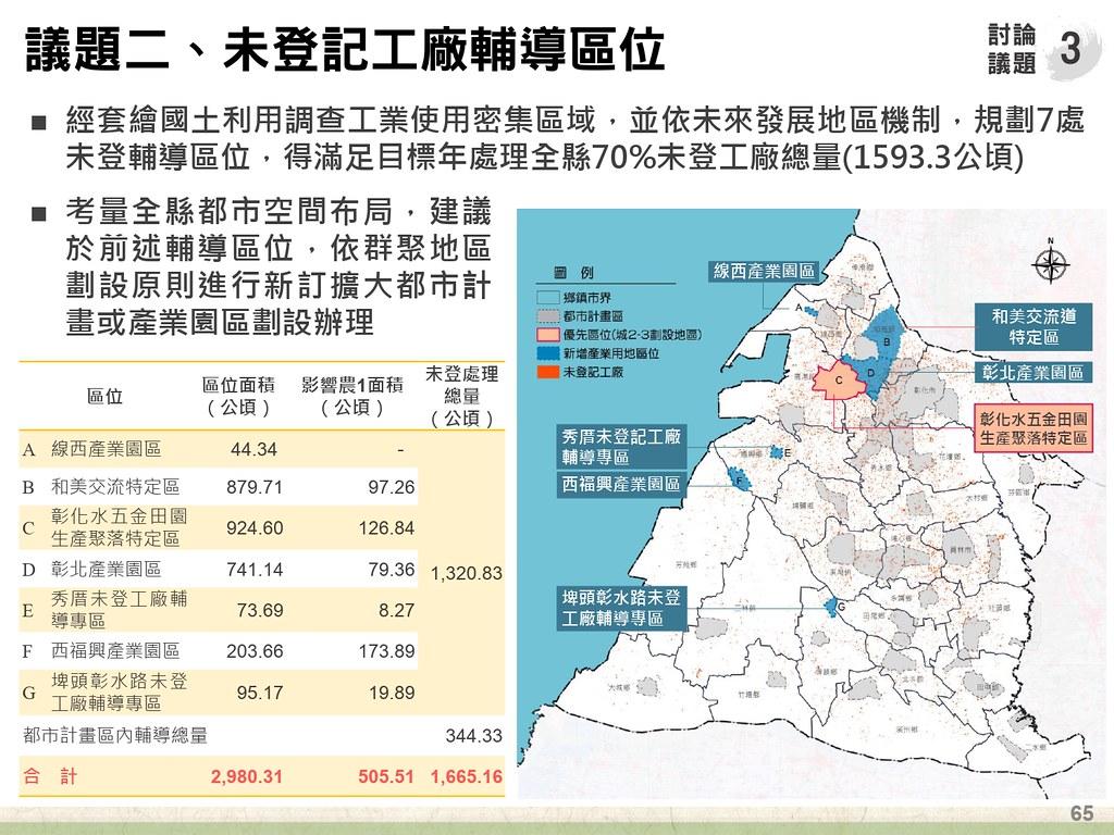 彰化縣未登記工廠輔導區位。圖片來源:彰化縣政府計畫簡報。