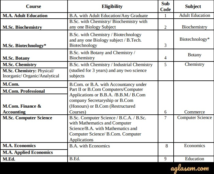 SKUCET 2020 Application Form - Last Date to Apply (Extended)