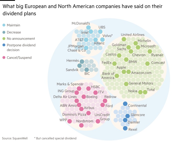 USA and European companies have said on their dividend plans