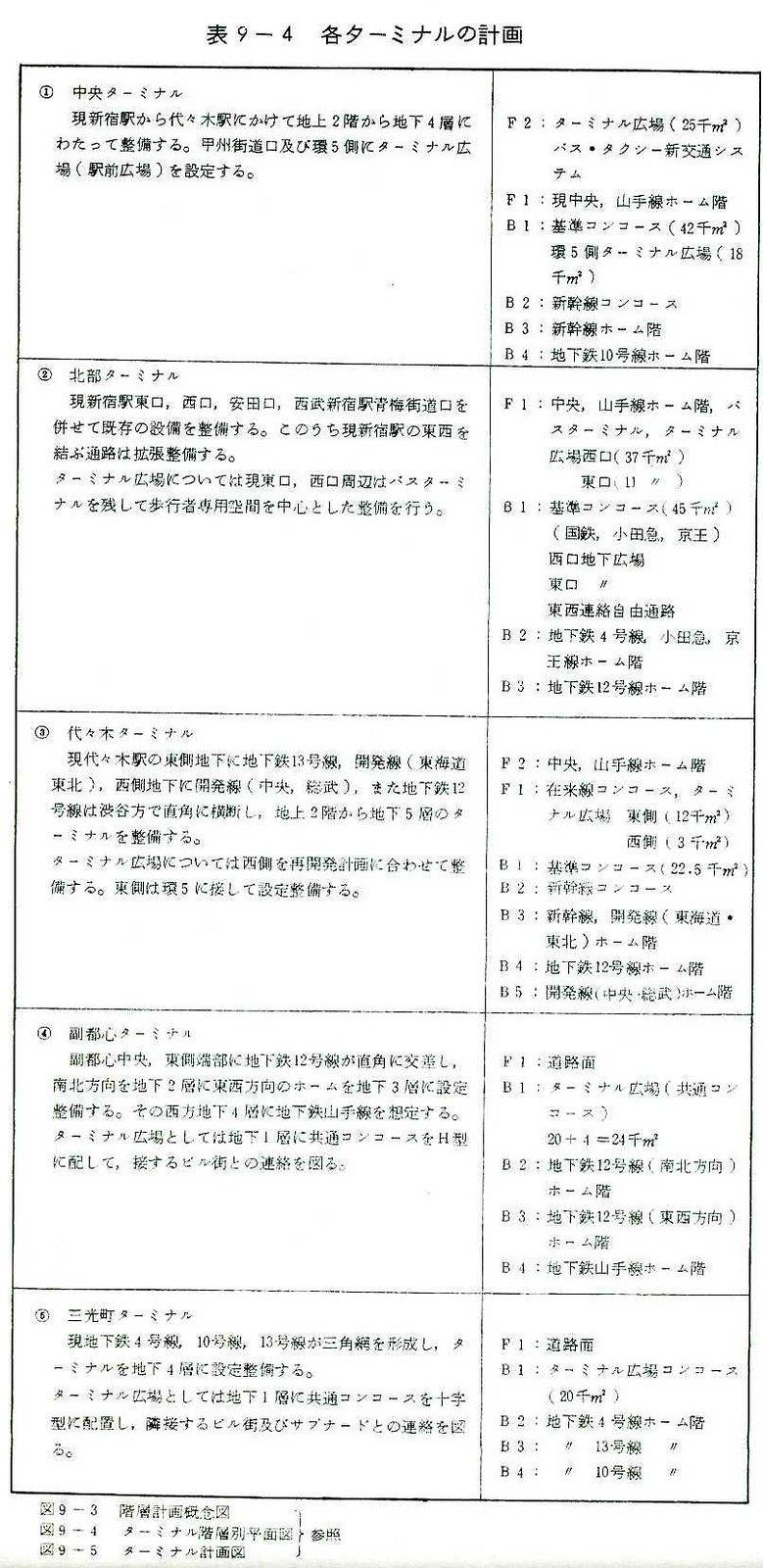 昭和48年の上越新幹線新宿駅ホーム構想 (22)