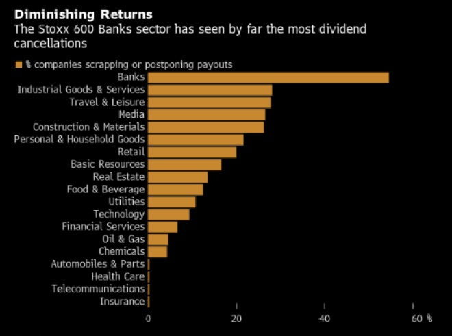 Stoxx 600 banks dividend cuts