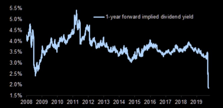 1 year forward dividend yield