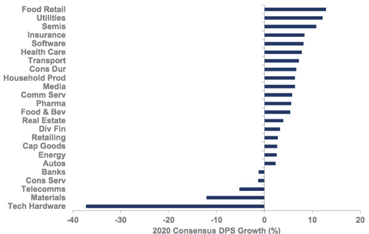 dividend per sahres consensus sector growth