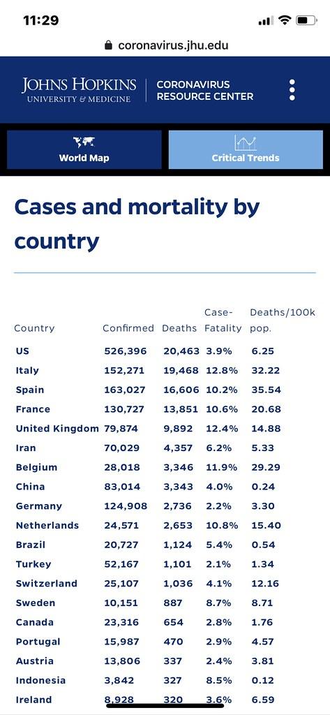 COVID-19 Mortality Rate - https://coronavirus.jhu.edu/data/mortality