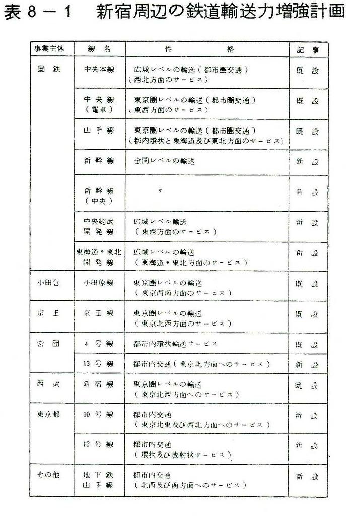 昭和48年の上越新幹線新宿駅ホーム構想 (37)