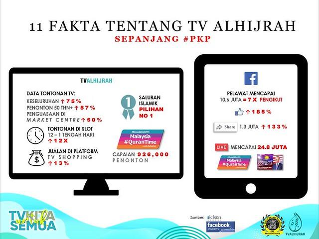 TV ALHIJRAH Rekod Peningkatan Penonton Sepanjang PKP