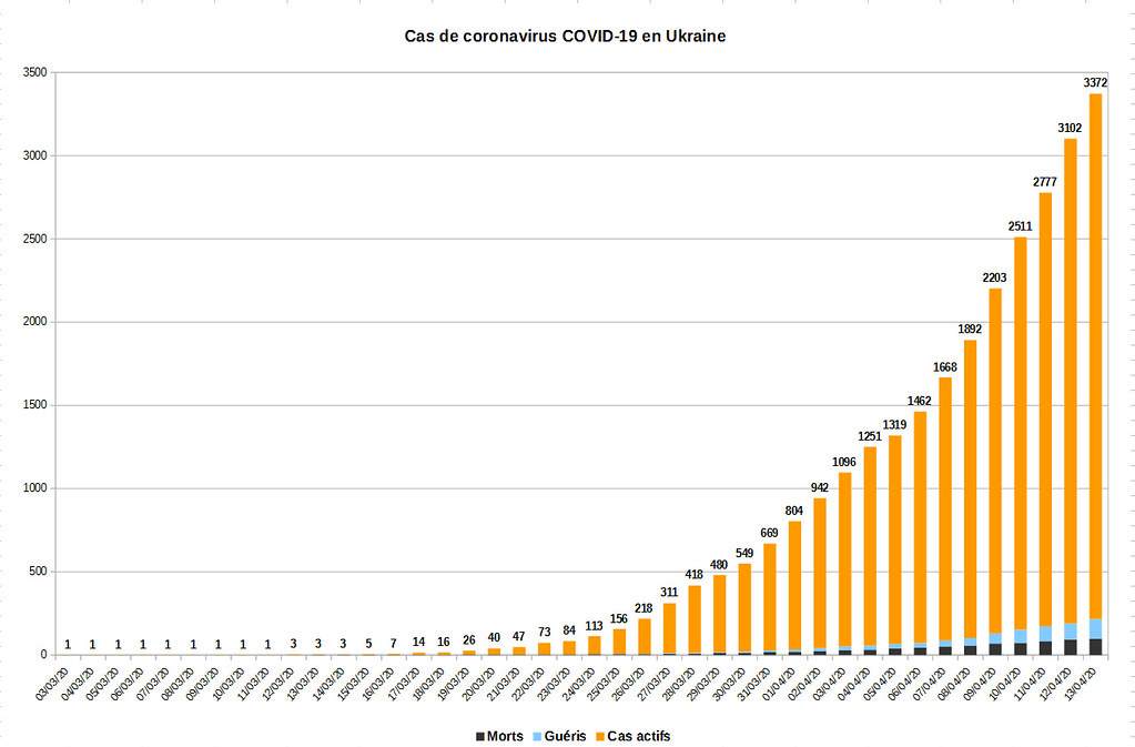 Nombre de cas de coronavirus en Ukraine
