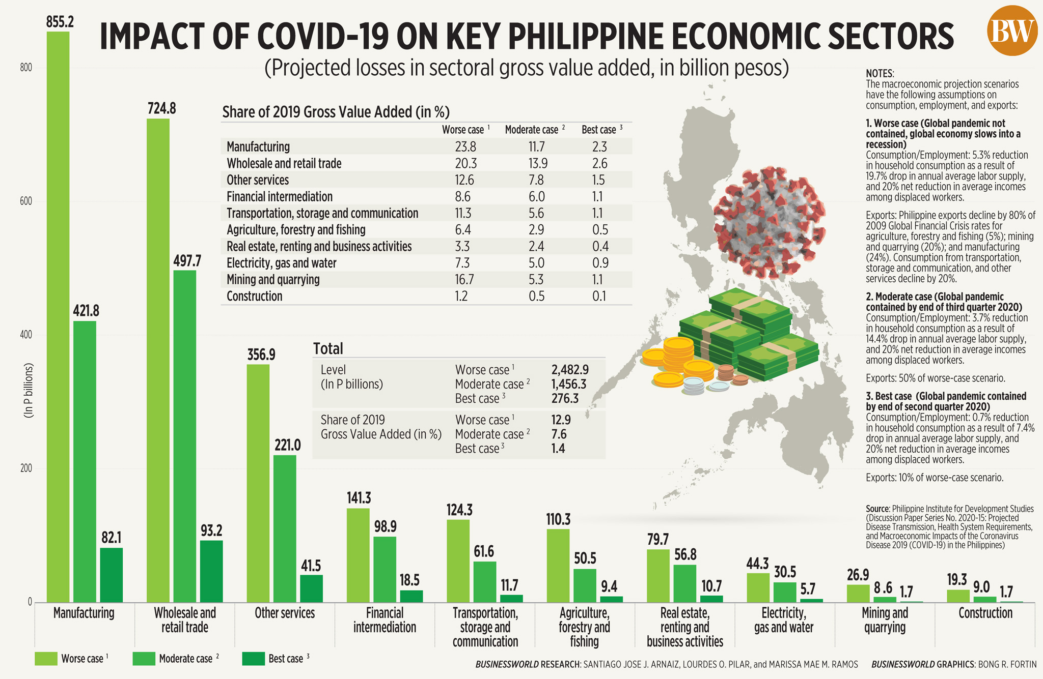Impact of COVID-19 on key Philippine economic sectors