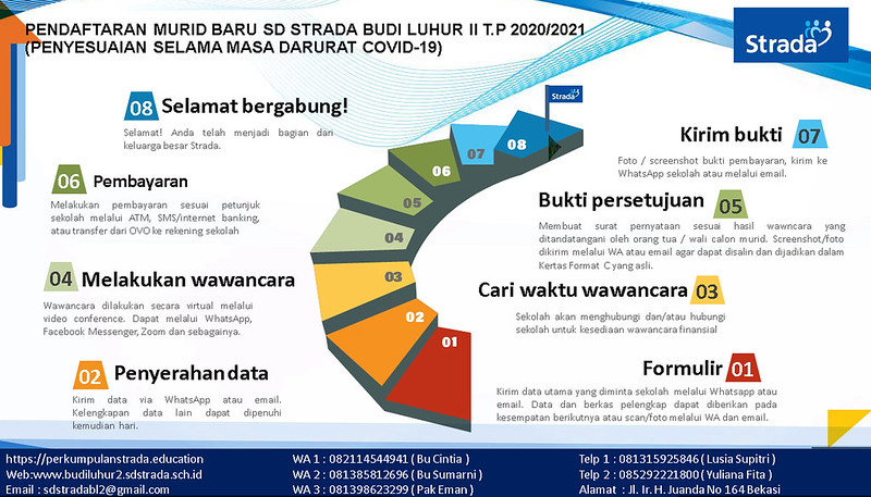 Pendaftaran Murid Baru Tahun Pelajaran 2020/2021 Online