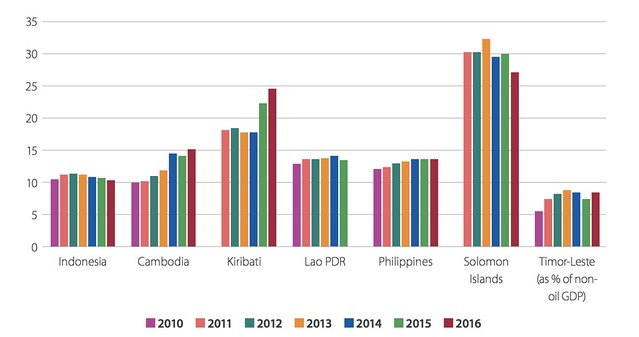 Timor-Leste tax revenue remains low relative to the selected LMIC South East Asia and Pacific countries
