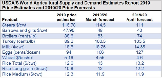USDA's World Agricultural Supply and Demand Estimates Report 2019 Price Estimates and 2019/20 Price Forecasts table