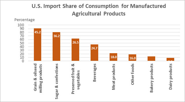 U.S. Import Share of Consumption for Manufactured Agricultural Products chart