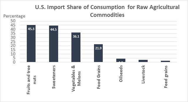 U.S. Import Share of Consumption for Raw Agricultural Commodities chart