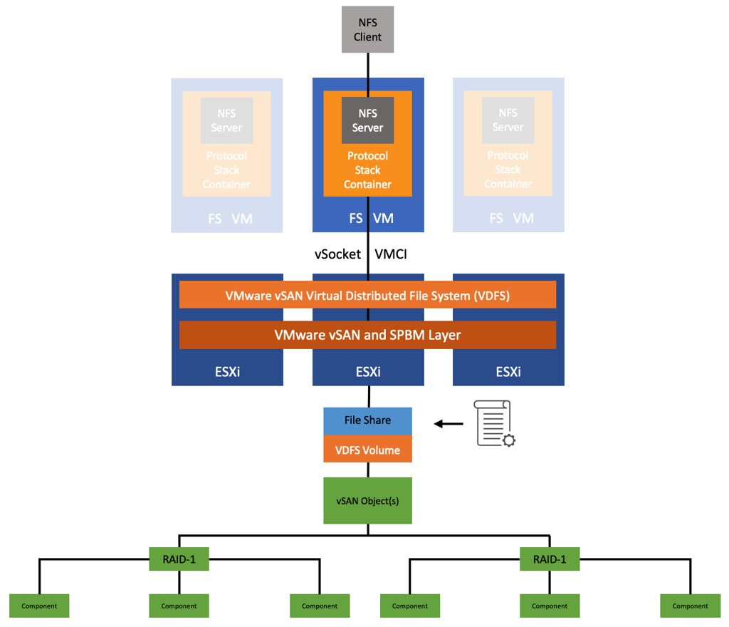 vSAN FS: How does the Protocol Stack communicate with the vSAN layer?