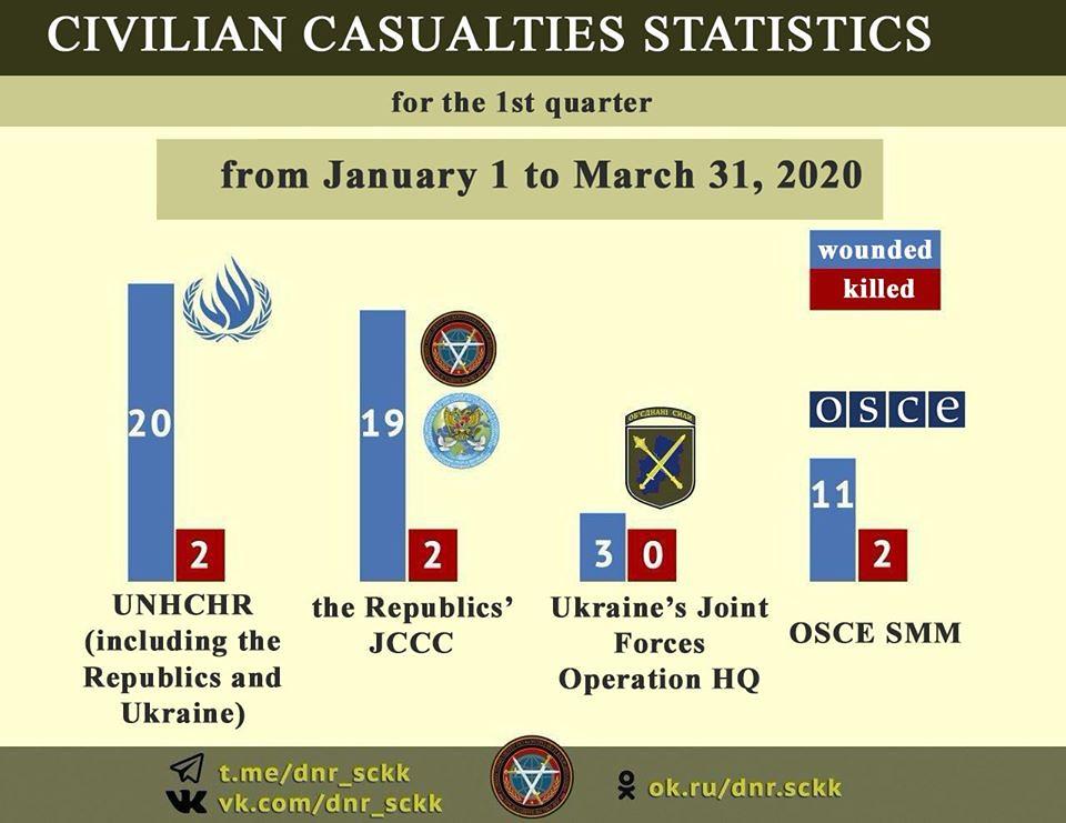 Comparatif des statistiques de victimes civiles dans le Donbass du CCCC, de l'ONU et de l'OSCE
