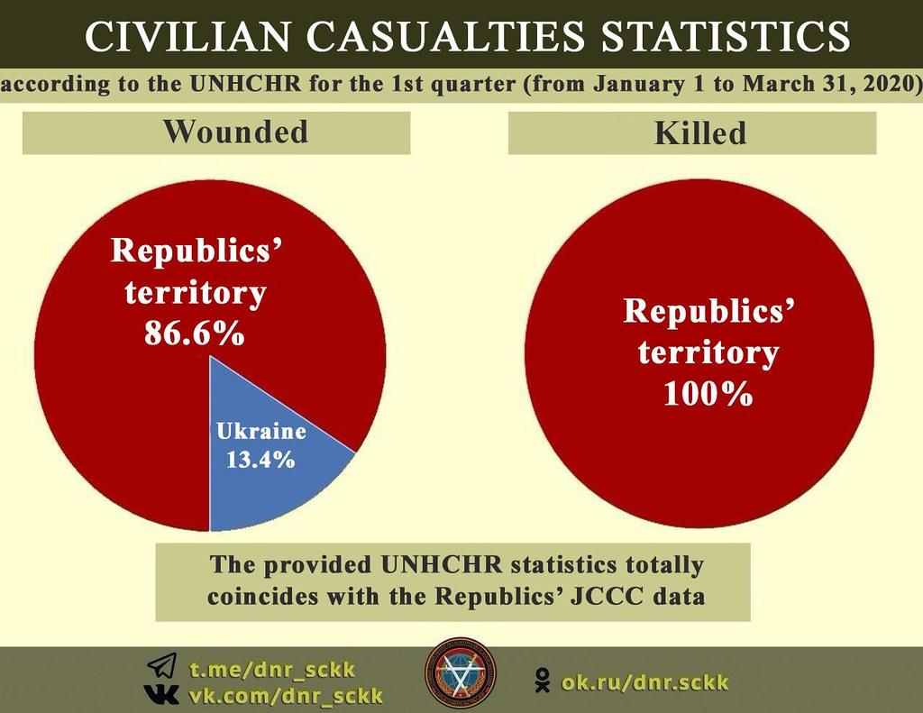 Pourcentage de victimes civiles par partie du conflit
