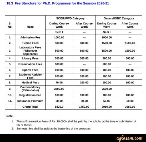 PhD programme Fee structure for session 2020-21