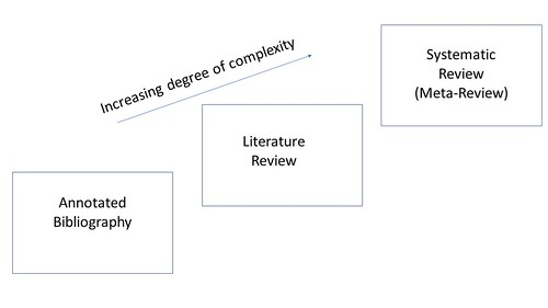 Annotated Bibliography Lit Review Systematic Review