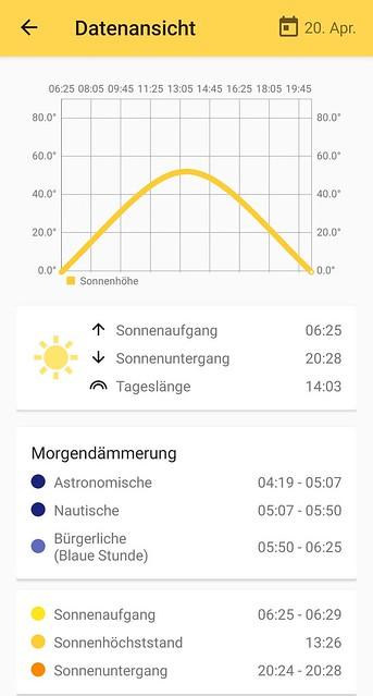 Sunnytrack: Sonnenaufgang Bechtolsheim (tabellarisch)