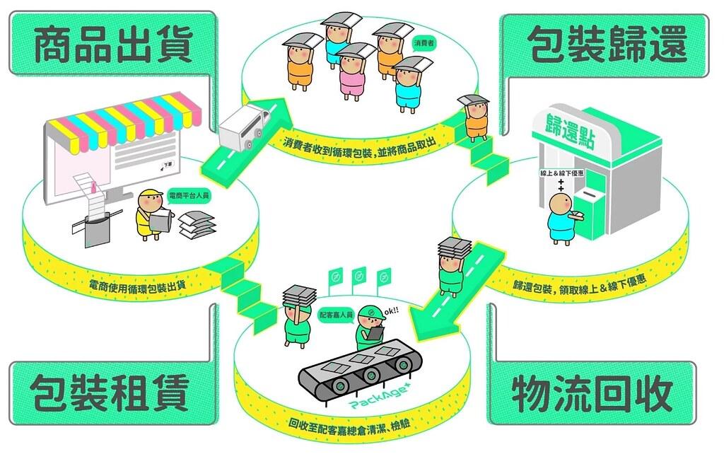 配客嘉網購包裝循環系統示意圖。圖片來源:配客嘉