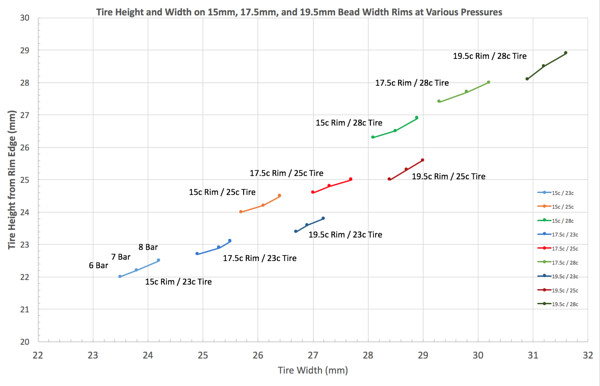 Tire Height and Width on 15mm, 17.5mm, and 19.5mm Bead Width Rims at Various Pressures.