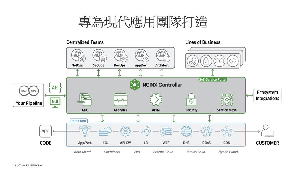 F5推出NGINX 3.0重塑網路應用架構   DevOps管理多雲平台免驚!