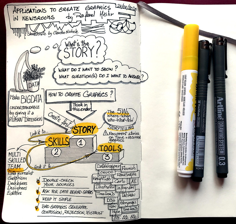 Apps to create graphics in newsrooms, sketchnotes