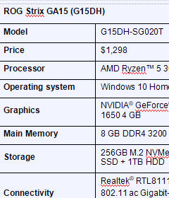 Specifications for the ASUS ROG Strix GA15 (G15DH). Click image to enlarge.