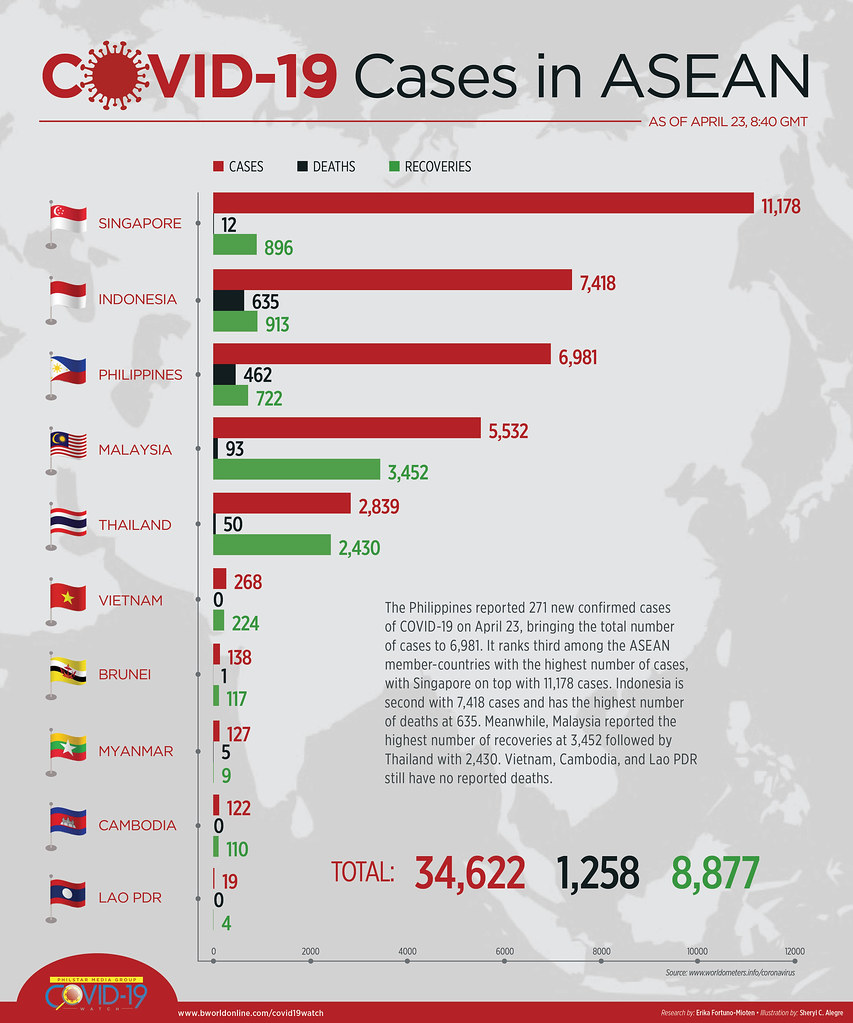 COVID-19 CASES IN ASEAN AS OF APRIL 23