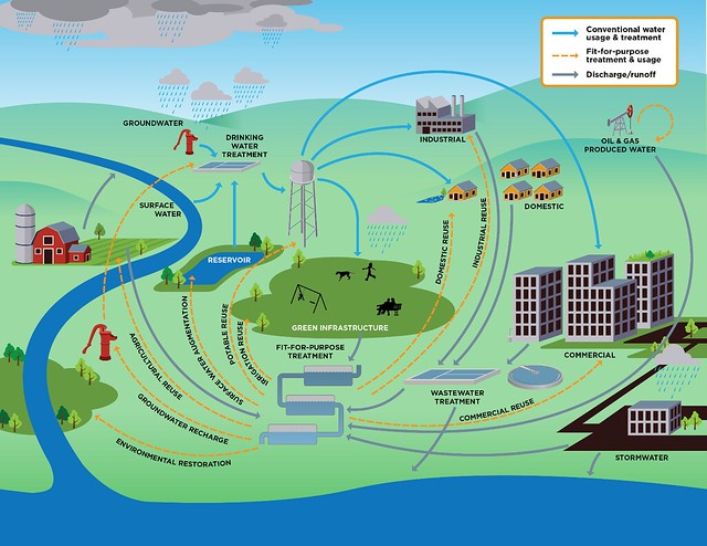 Water reuse graphic