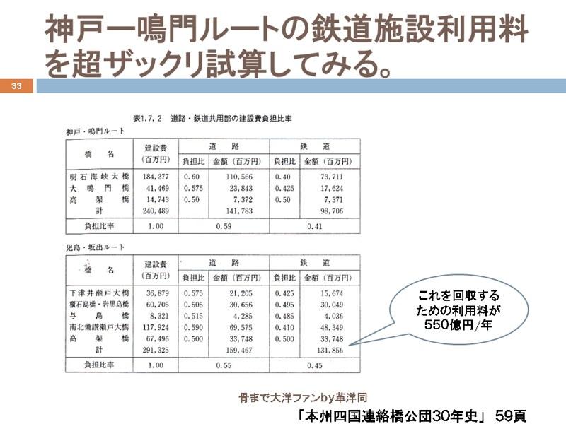 明石海峡大橋と鉄道・新幹線架設の経緯 (33)