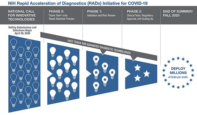 NIH Rapid Acceleration of Diagnostics (RADx) Initiative for COVID-19