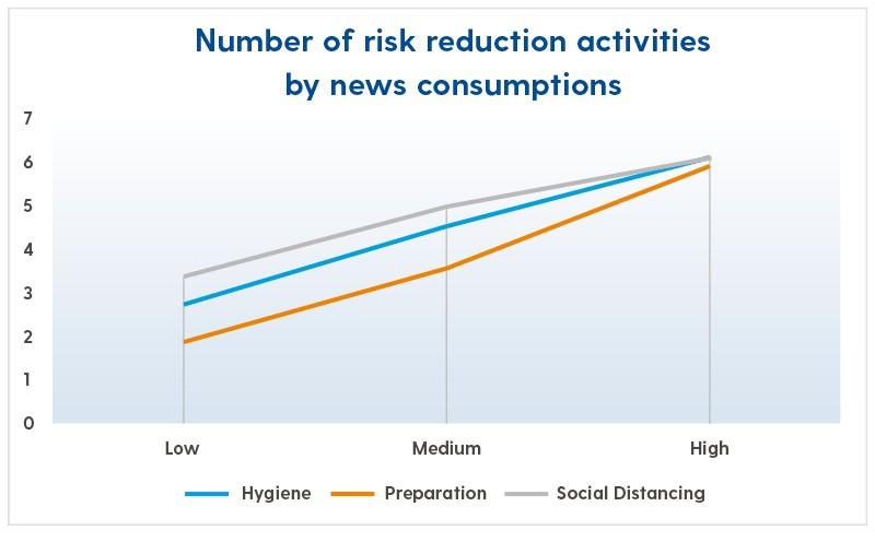 University survey suggests heavy news consumers practice more coronavirus prevention