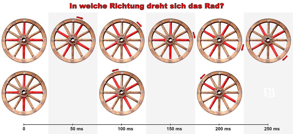 In welche Richtung dreht sich das Rad