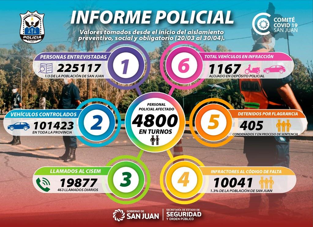 2020-04-30 SEGURIDAD Datos de operativos policiales 20-03 al 30-04