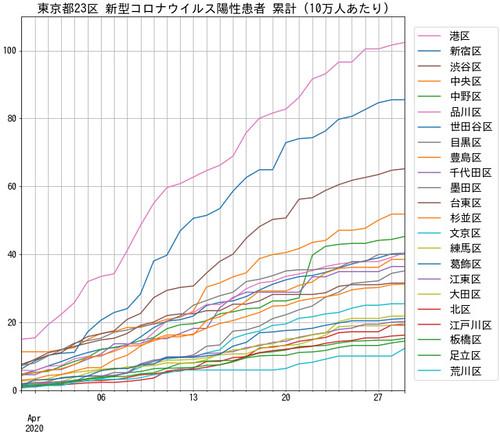 TokyoCovid19Patient100K 東京都23区 新型コロナウイルス陽性患者 累計 10万人あたり