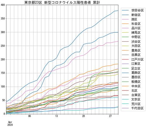 TokyoCovid19PatientCount 東京都23区 新型コロナウイルス陽性患者 累計