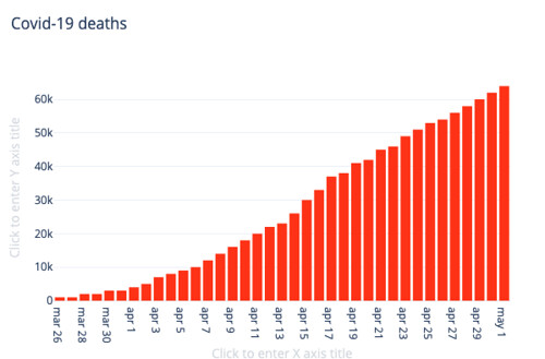 Covid-19 deaths in the USA, via jhu & plotly