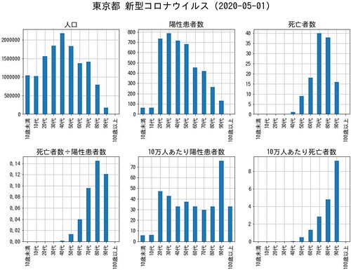 TokyoCovid19Death 東京都 新型コロナウイルス死亡者 (2020-05-01)