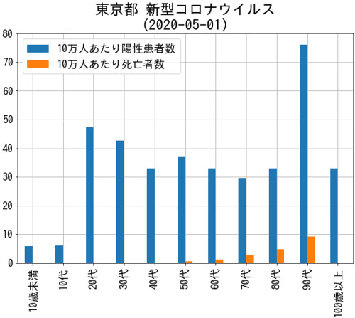 TokyoCovid19Death100K 東京都 新型コロナウイルス死亡者 (2020-05-01)