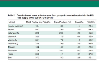 Animal Contribution to US Diet