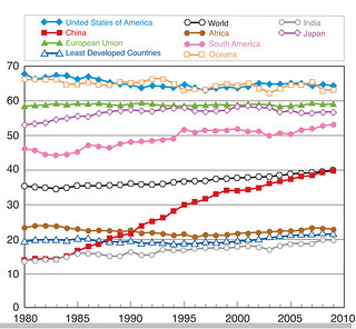 Animal Protein Contribution to Diet around the world