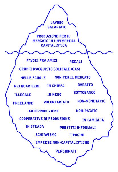 iceberg economie