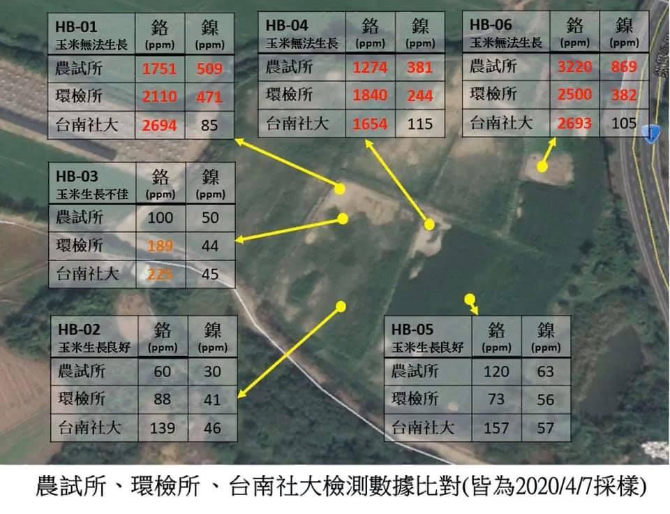 農委會農試所的檢驗結果出爐,六處採樣土壤中有三處的重金屬超標。台南社大提供