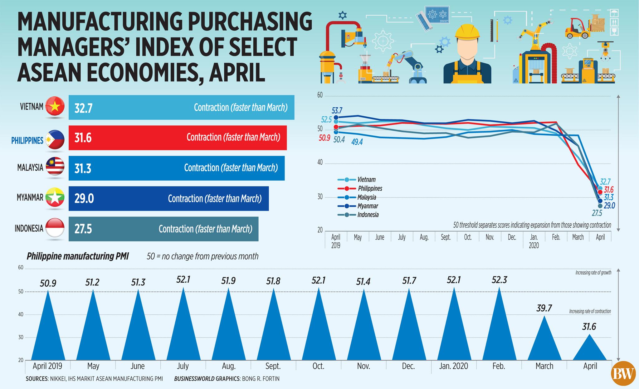 Manufacturing purchasing managers' index of select ASEAN economies, April (2020)