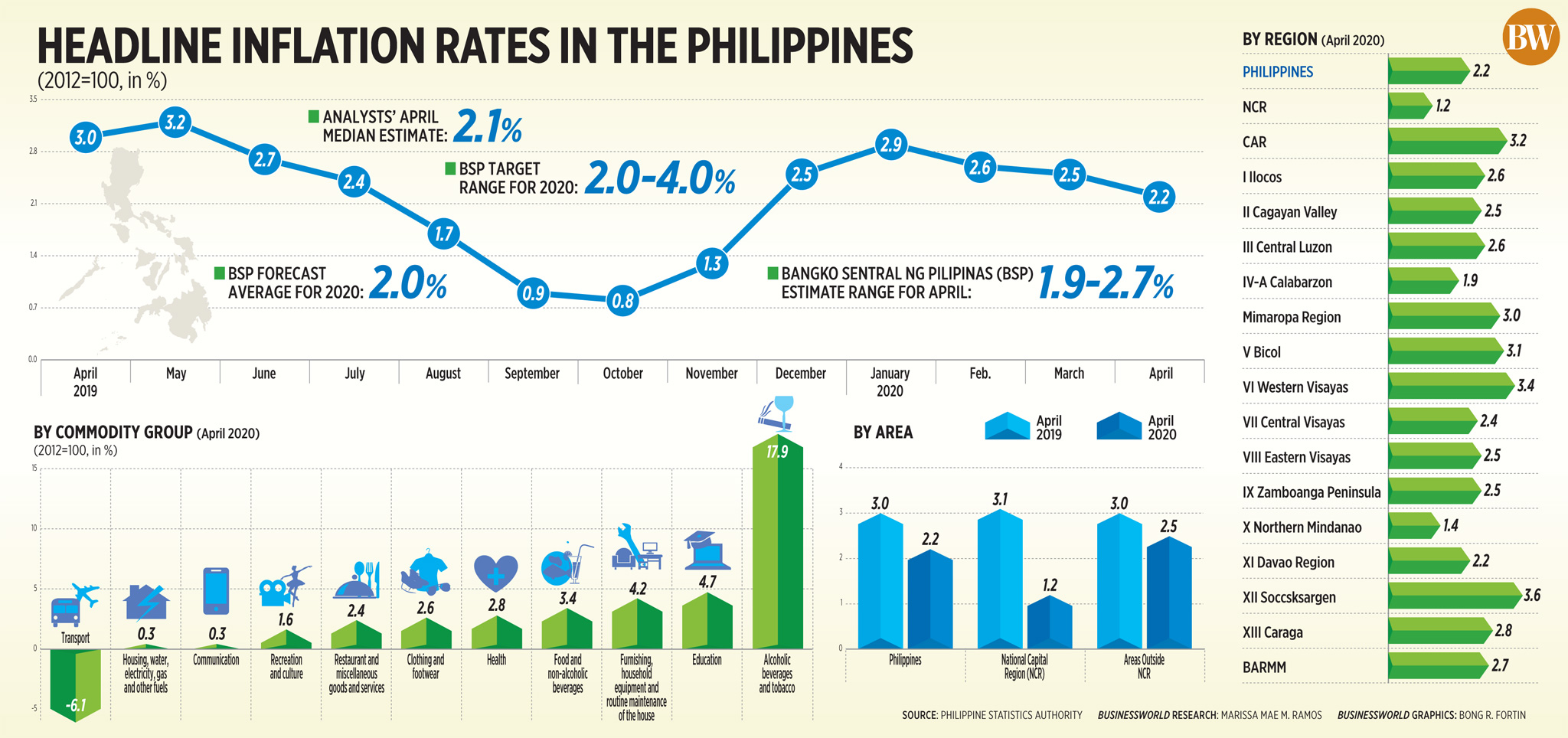 Headline inflation rates in the Philippines (April 2020)