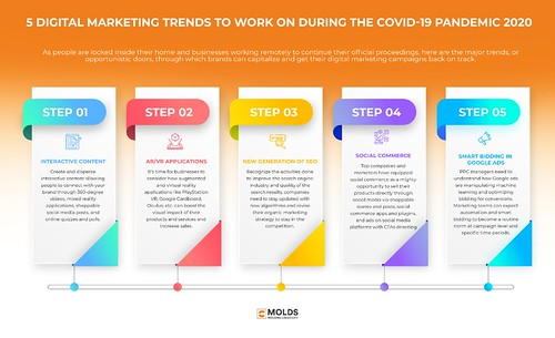 5 Digital Marketing Trends To Work On During The Covid-19 Pandemic 2020